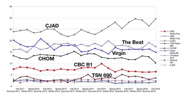 Radio ratings share (Montreal anglophones). Data by Numeris