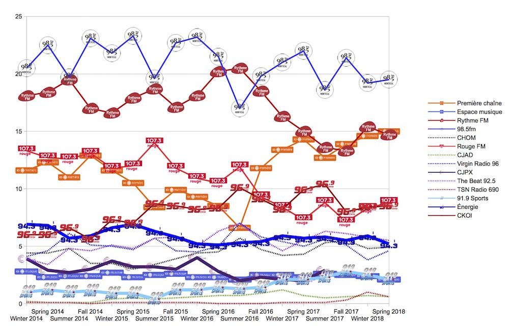Radio ratings: CJAD tops 30% share, The Beat holds huge lead
