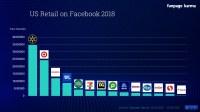 Industry Recap 2018  Retail - Fanpage Karma Blog