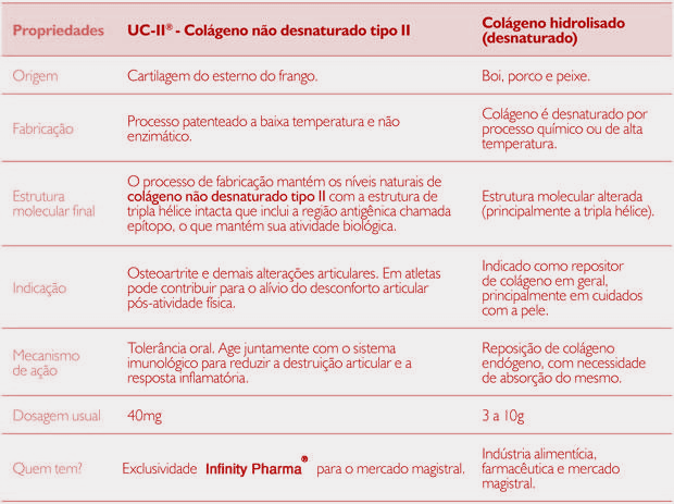 14da0b554 UC-II Colágeno - Dúvidas  Pergunte a Farmacêutica
