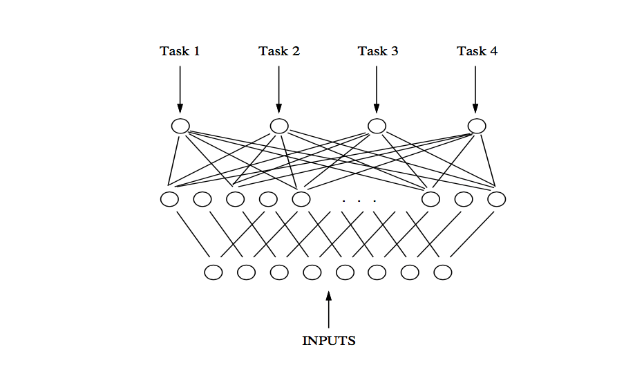 Multi-Task Learning