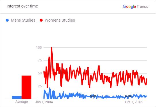 Public Interest in Men's Studies vs. Women's Studies 2004 to 2018<br />(per Google searches, as reflected in Goggle Trends)