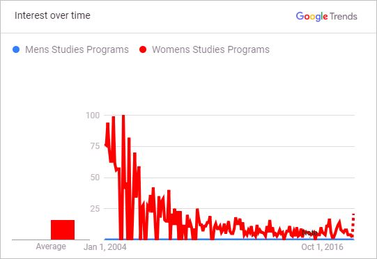Public Interest in Men's Studies Programs vs. Women's Studies Programs 2004 to 2018<br />(per Google searches, as reflected in Google Trends)