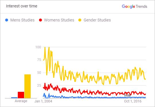 Public Interest in Men's, Women's or Gender Studies Programs vs. Women's Studies Programs 2004 to 2018 (as per Google searches, as reflected in Google Trends)
