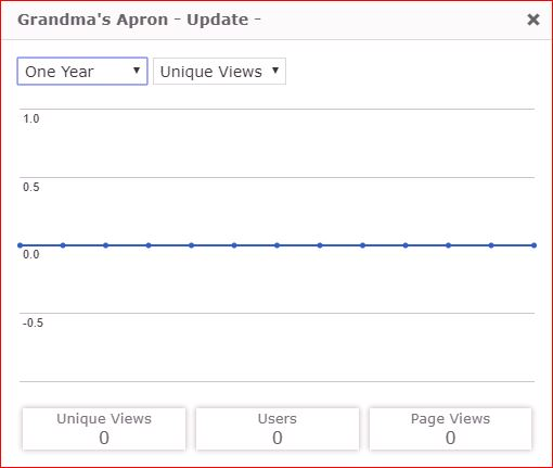 Grandma's Apron — Update; Blog-posting stats per Google Analytics