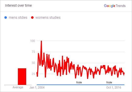 Men's Studies vs. Women's Studies - Relative interest from 2004 to 2018