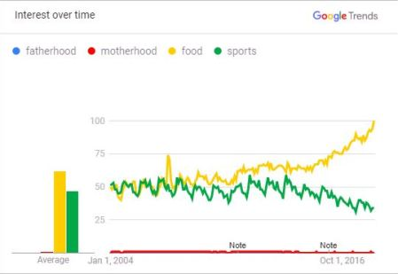 The media promote important issues? • Parents vs. Bread and Games -- Interest over time 2004 to 2018
