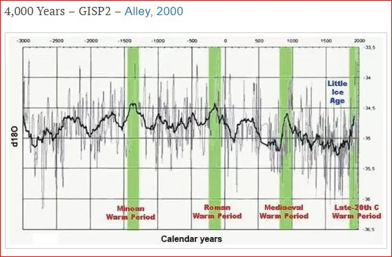Global warming a boon for civilization - 4,000 years of global temperature trend