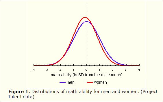 Math ability of men vs. women