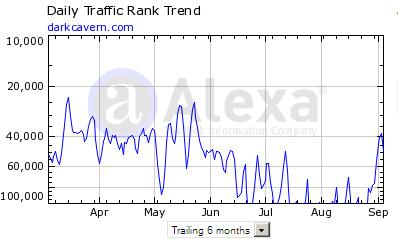 darkcavern.com traffic trend