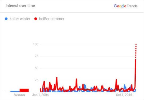 Public interest in Germany (as per Google Trends) in the topics Kalter Winter Heißer Sommer (Cold Winter, Hot Summer)