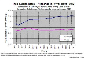 Indian_suicide-rates_husbands_vs_wives