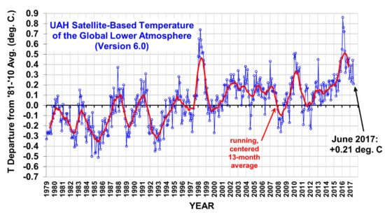 Global Temperature Anomalies -No problem in sight
