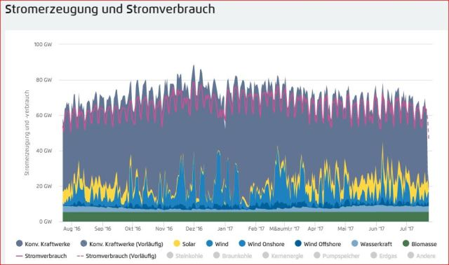 Wind-turbines fail: Germany, Energy Generation (from all sources) and Consumption, july 2016 -July 2017
