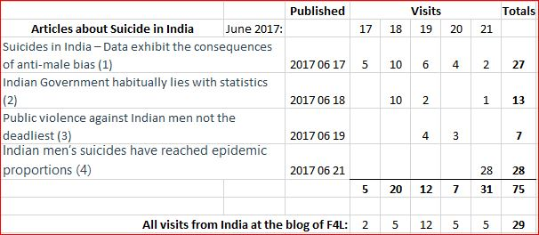 Visits to articles at the blog of F4L, on epidemic of Indian men's suicides.