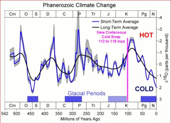 global temperature trend during the last 542 million years