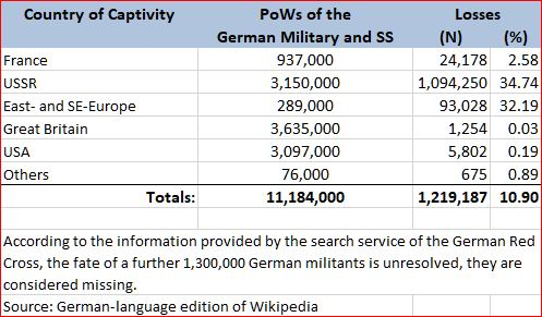 PoWs of German Military - Second World War