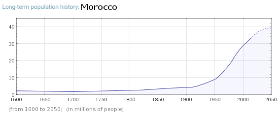 Population trend of Morocco. Morocco is one of the sources of Islamic migration to the developed nations.