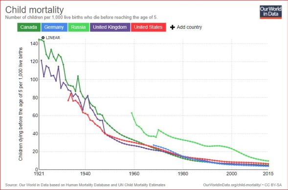 Child-mortality rates for selected countries