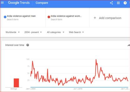 "India is not a level playing field for men. A google search for ""India violence against men"" show absolutely no interest as per Internet searches during the past 13 years. That is a consequence of violence against Indian men."