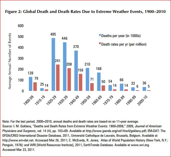 Global Death and Death Rates Due to Extreme Weather Events, 1900–2010