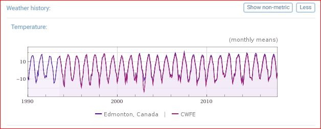 Temperature differences over time — Edmonton vs Elk Island National Park, 1990 to 2017
