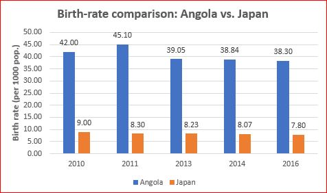 Falling birth rates are bad? Birth-rate comparison — Angola Vs. Japan