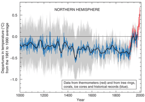 The Little Ice Age per Michael Mann — The LIA vanished