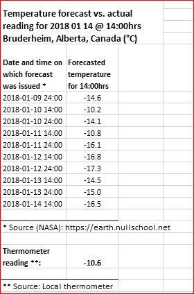 Temperature forecast vs. actual reading