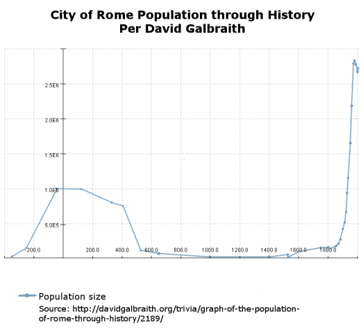 Roman Warm Period, Roman Empire and the population size of the City of Rome