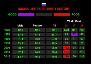 In Russia, women outlive men on average by about 12 years. That is the price men pay for having gender politics and policies that enormously favor women