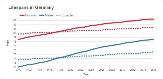 Lifespans in Germany