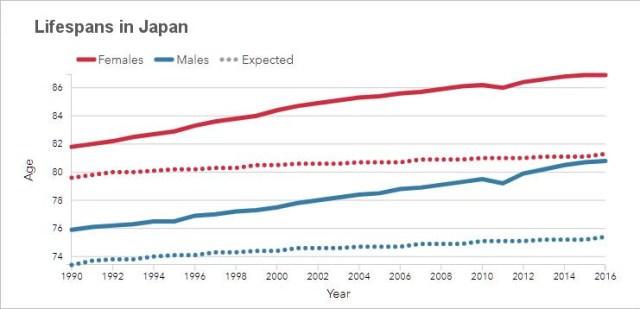 Lifespans in Japan