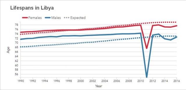 Lifespans in Libya