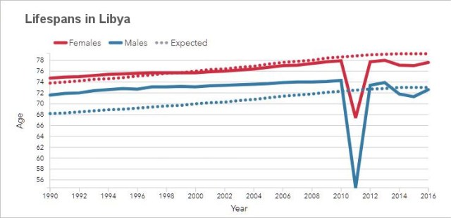 Lifespans in Libya