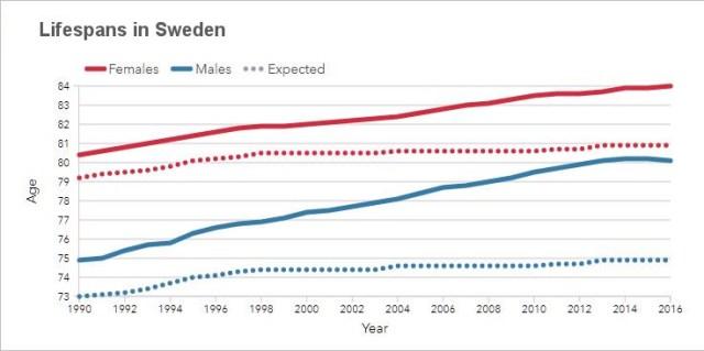 Lifespans in Sweden