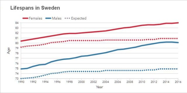 Lifespans in Sweden