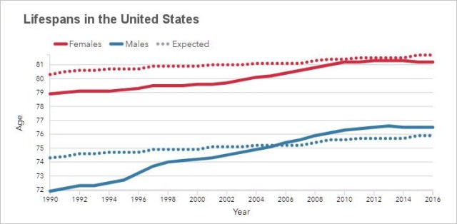 Actual average lifespans decline -- Lifespans in the United States