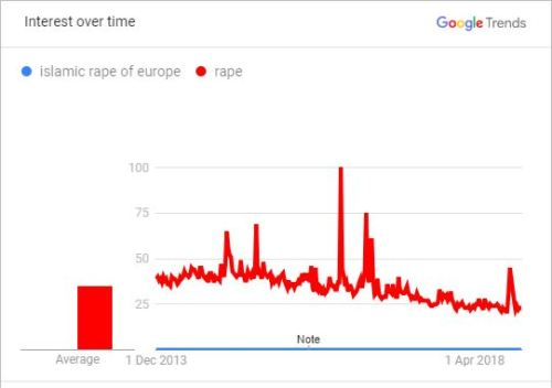 "According to Google Trends, the ""Islamic Rape of Europe"" made no impression"