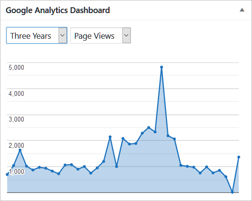 Monthly Page Views at Dad&Things
