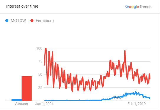 Interest over time in MGTOW vs feminism