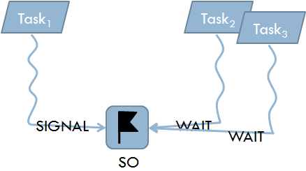 Task Synchronisation - Part 2: Multiple Tasks and RTOS APIs - Sticky