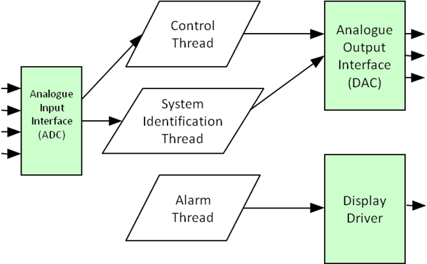 Gpos Versus Rtos For An Embedded System