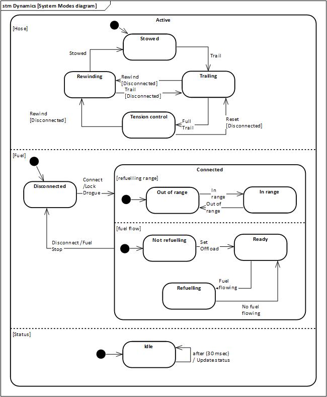 The Modes Model - Sticky Bits