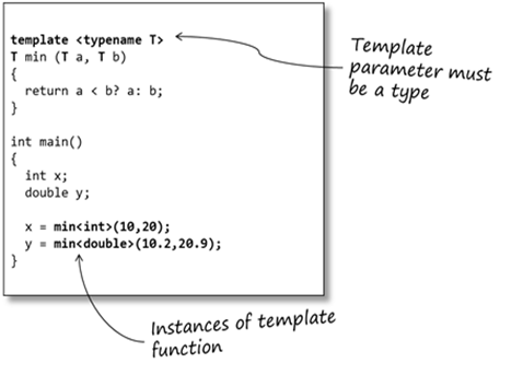 An Introduction To C Templates Sticky BitsSticky Bits