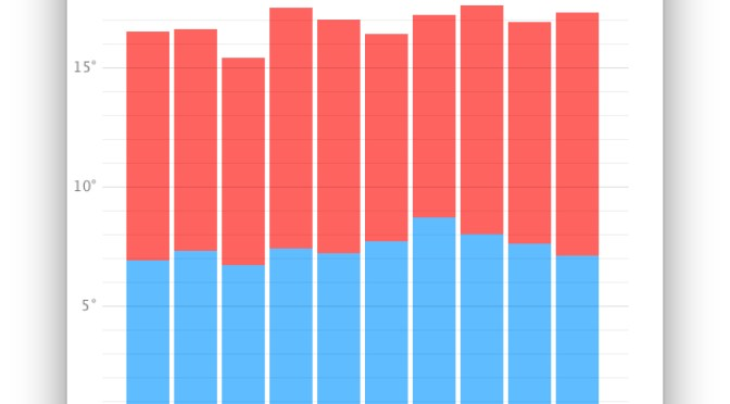 Bar Graph in Processing