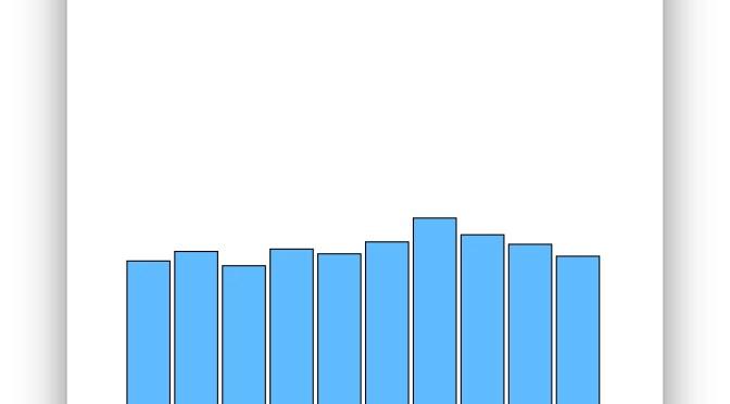Creiamo il nostro primo grafico a barre
