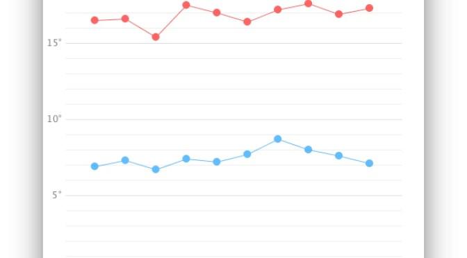 Grafico a linee finale in Processing