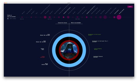 Ronan the accuser data visualization avengers