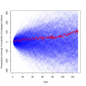 Auto regressive model fit to simulated data